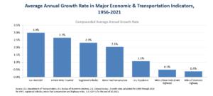 America's economy rides on interstate highways