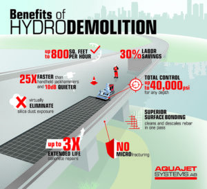 Wash and Learn: How robotic hydrodemolition helps simplify concrete repair applications